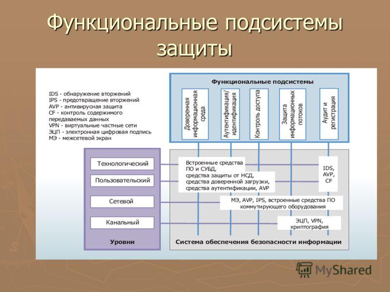 Функциональные подсистемы защиты