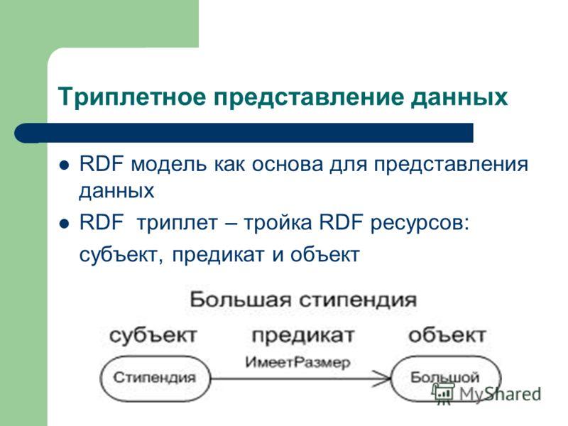 Триплетное представление данных RDF модель как основа для представления данных RDF триплет – тройка RDF ресурсов: субъект, предикат и объект