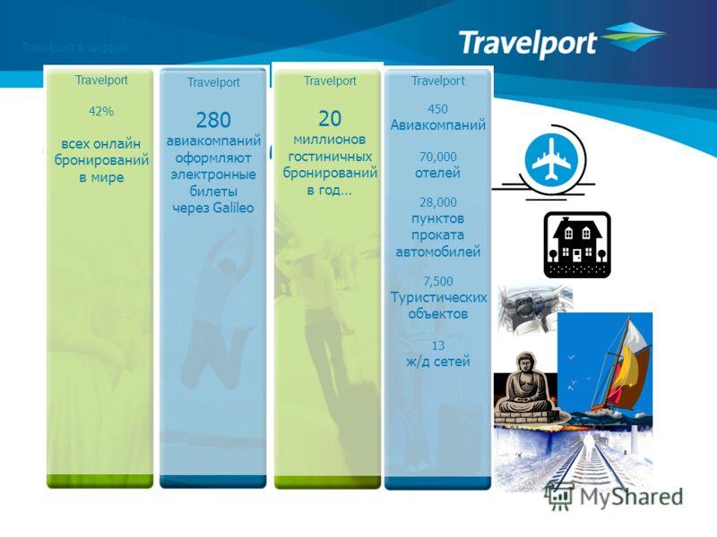 Travelport в цифрах. Travelport 20 миллионов гостиничных бронирований в год… Travelport 280 авиакомпаний оформляют электронные билеты через Galileo Travelport 42% всех онлайн бронирований в мире Travelport 450 Авиакомпаний 70,000 отелей 28,000 пункто