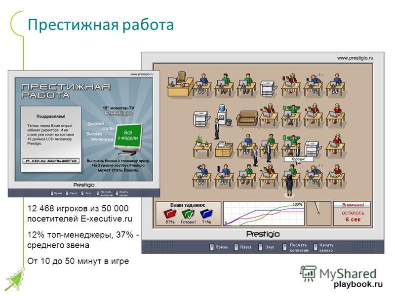 playbook.ru Престижная работа 12 468 игроков из 50 000 посетителей E-xecutive.ru 12% топ-менеджеры, 37% - среднего звена От 10 до 50 минут в игре