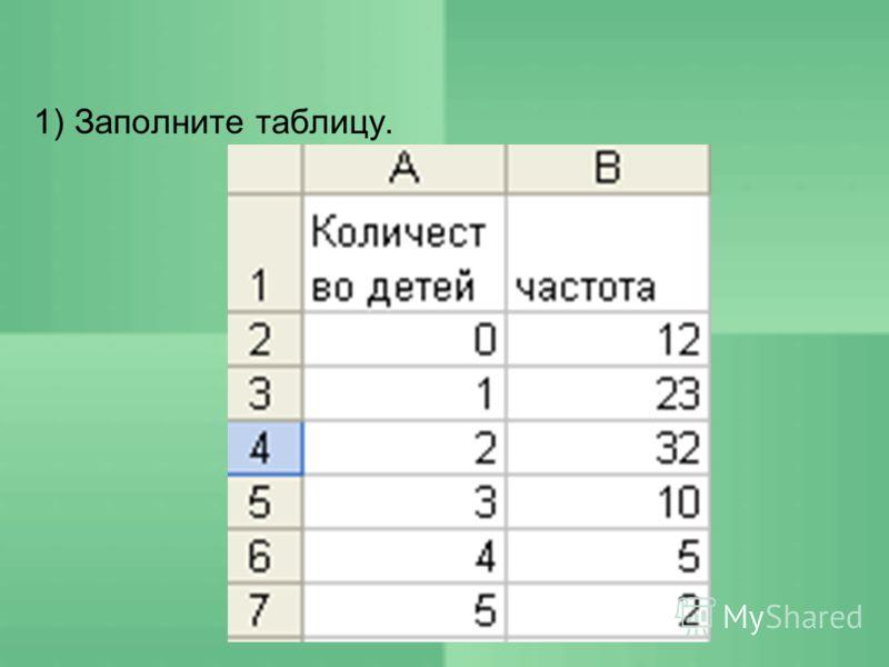 Пусть, например, на основе изучения вопроса о количестве детей в семьях, проживающих в стране, была составлена таблица частот: Количество детей Частота 012 123 232 310 45 52