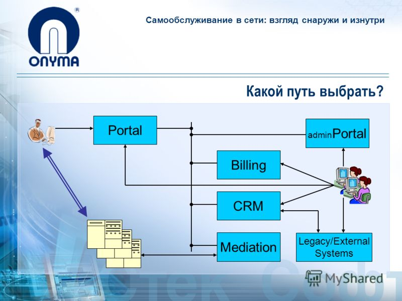 Самообслуживание в сети: взгляд снаружи и изнутри Какой путь выбрать? Billing CRM Mediation Portal Legacy/External Systems аdmin Portal