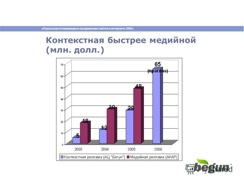 «Поисковая оптимизация и продвижение сайтов в интернете-2005» Контекстная быстрее медийной (млн. долл.)