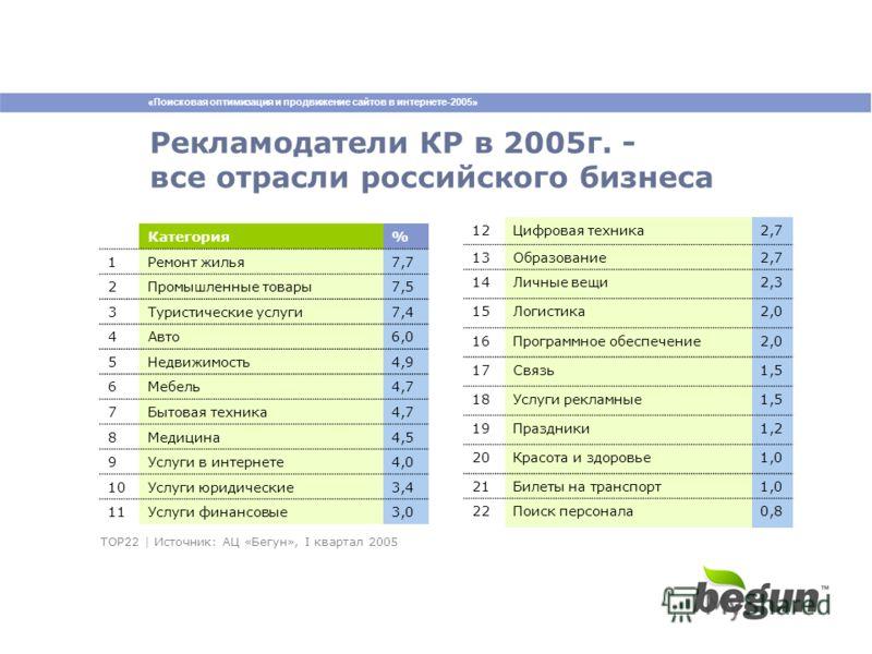 «Поисковая оптимизация и продвижение сайтов в интернете-2005» Рекламодатели КР в 2005г. - все отрасли российского бизнеса Категория% 1Ремонт жилья7,7 2Промышленные товары7,5 3Туристические услуги7,4 4Авто6,0 5Недвижимость4,9 6Мебель4,7 7Бытовая техни
