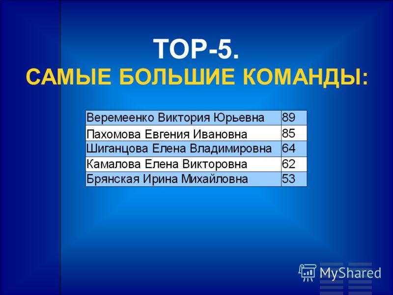 TOP-5. САМЫЕ БОЛЬШИЕ КОМАНДЫ: