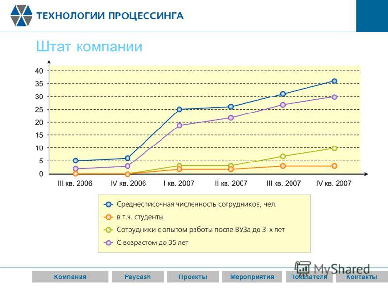 КомпанияPaycashПроектыМероприятияПоказателиКонтакты Штат компании