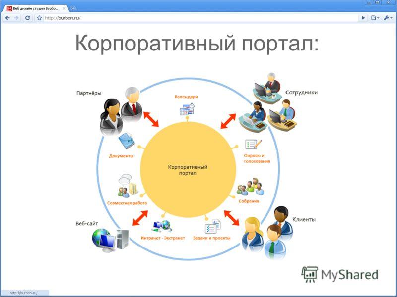 Корпоративный портал: