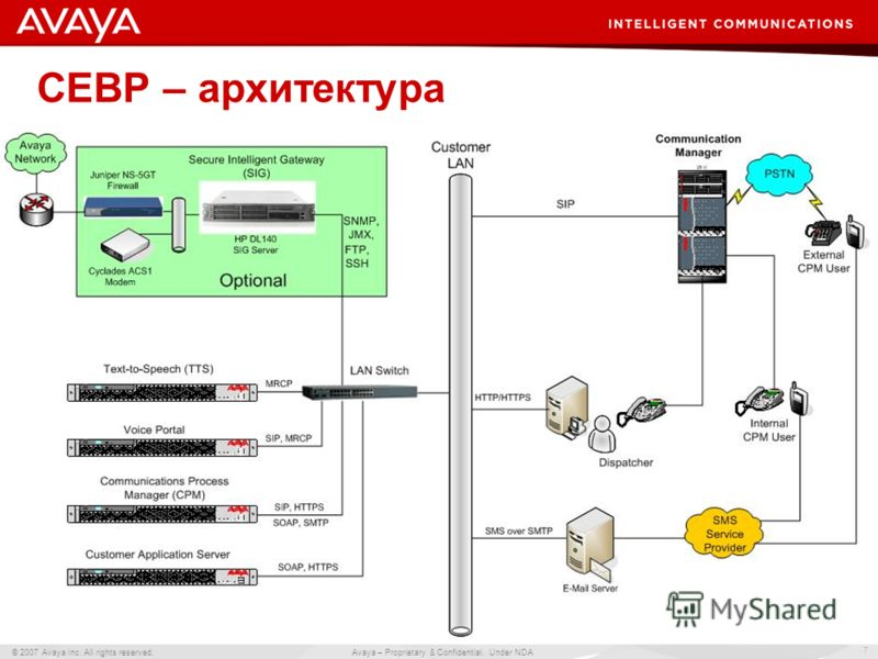 7 © 2007 Avaya Inc. All rights reserved. Avaya – Proprietary & Confidential. Under NDA CEBP – архитектура