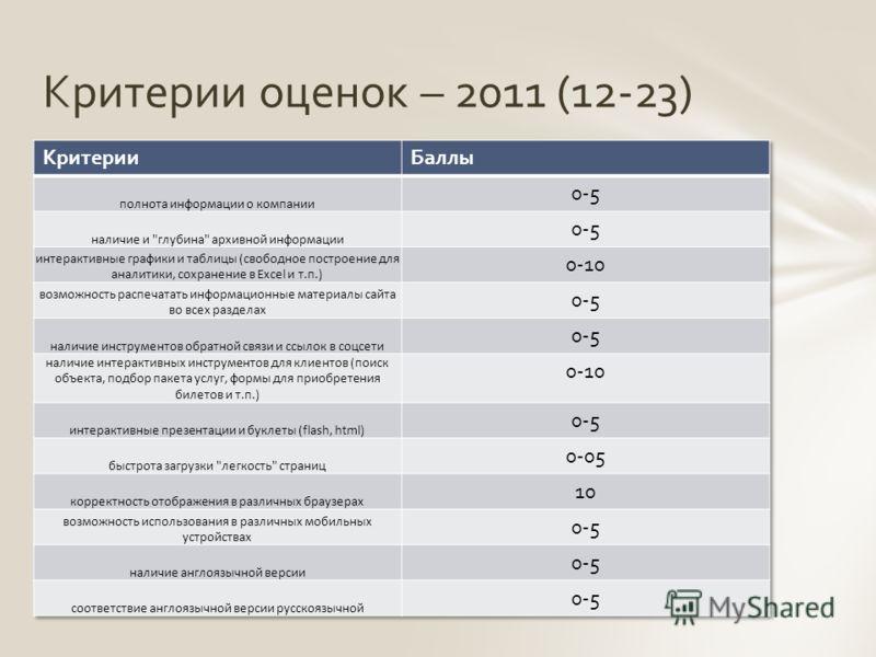Критерии оценок – 2011 (12-23)