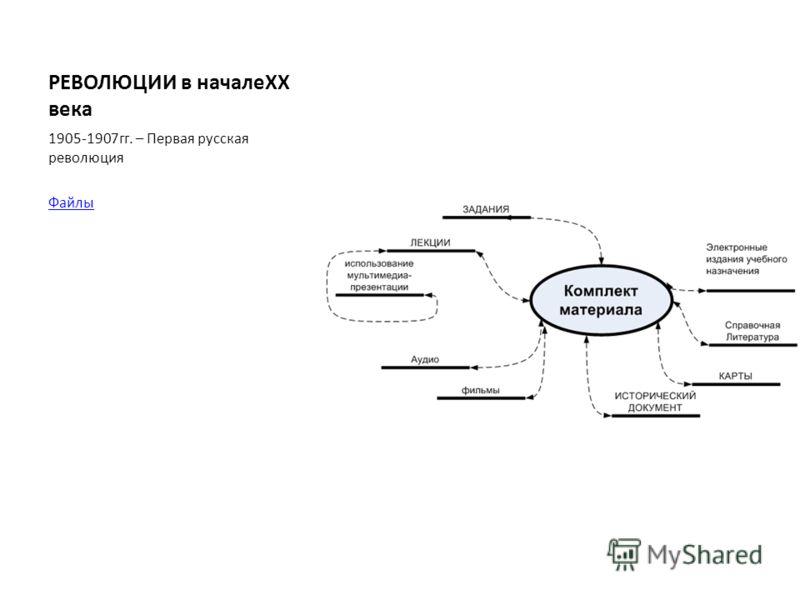 РЕВОЛЮЦИИ в началеXX века 1905-1907гг. – Первая русская революция Файлы
