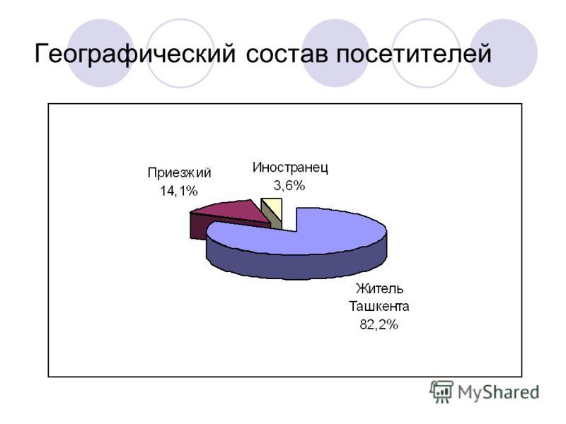 Географический состав посетителей