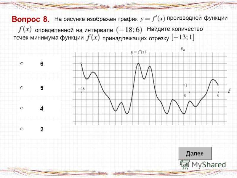 Вопрос 8. На рисунке изображен график производной функции определенной на интервале точек минимума функции принадлежащих отрезку Найдите количество