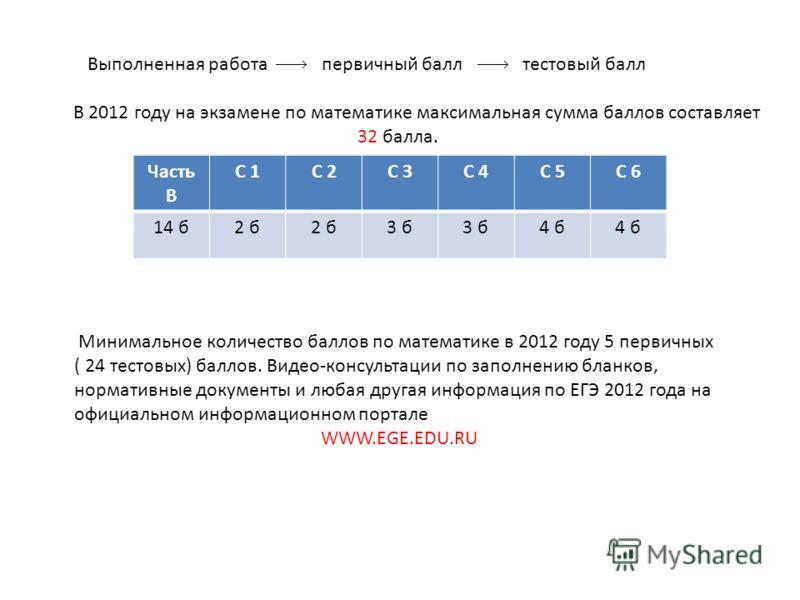 Выполненная работа первичный балл тестовый балл В 2012 году на экзамене по математике максимальная сумма баллов составляет 32 балла. Часть B C 1C 2C 3C 4C 5C 6 14 б2 б 3 б 4 б Минимальное количество баллов по математике в 2012 году 5 первичных ( 24 т