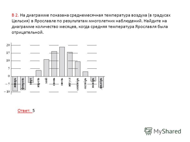 В 2. На диаграмме показана среднемесячная температура воздуха (в градусах Цельсия) в Ярославле по результатам многолетних наблюдений. Найдите на диаграмме количество месяцев, когда средняя температура Ярославля была отрицательной. Ответ: 5
