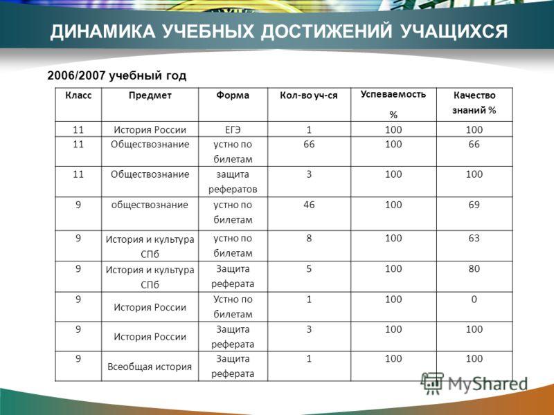ДИНАМИКА УЧЕБНЫХ ДОСТИЖЕНИЙ УЧАЩИХСЯ КлассПредметФормаКол-во уч-ся Успеваемость % Качество знаний % 11История РоссииЕГЭ1100 11Обществознание устно по билетам 6610066 11Обществознание защита рефератов 3100 9обществознание устно по билетам 4610069 9 Ис