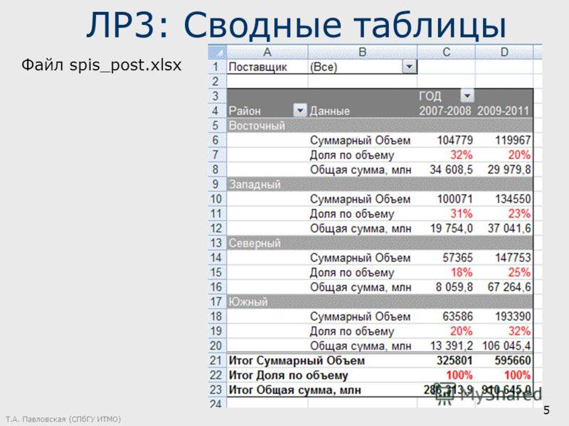 ЛР3: Сводные таблицы Файл spis_post.xlsx Т.А. Павловская (СПбГУ ИТМО) 5