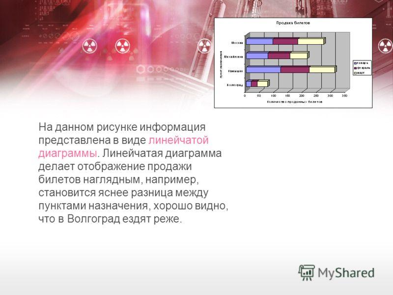 На данном рисунке информация представлена в виде линейчатой диаграммы. Линейчатая диаграмма делает отображение продажи билетов наглядным, например, становится яснее разница между пунктами назначения, хорошо видно, что в Волгоград ездят реже.