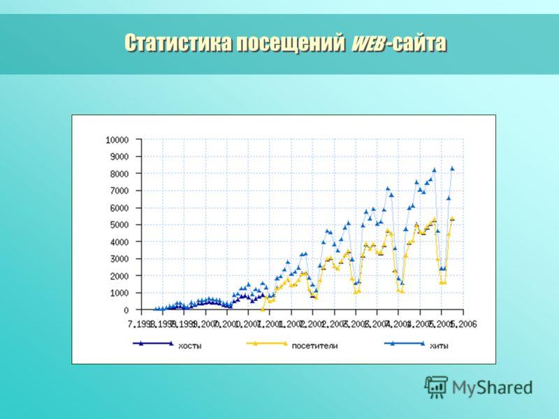 Статистика посещений WEB -сайта