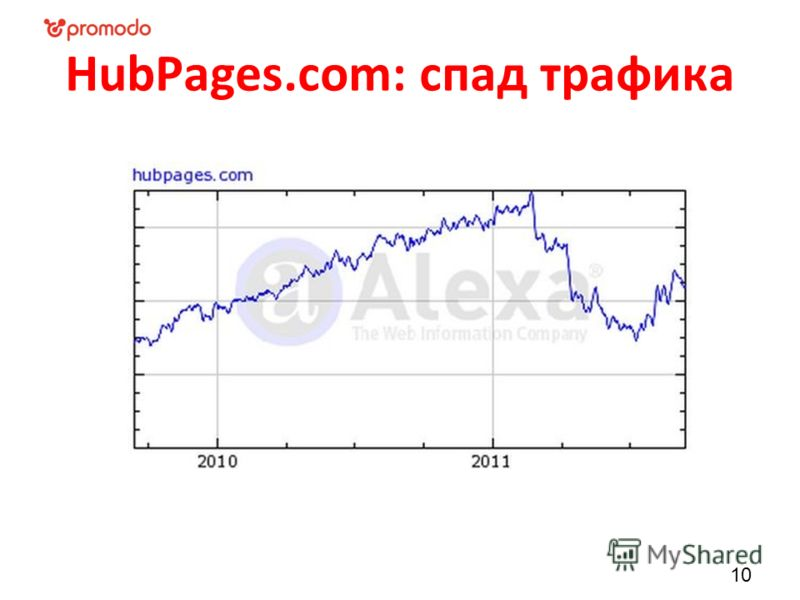HubPages.com: спад трафика 10