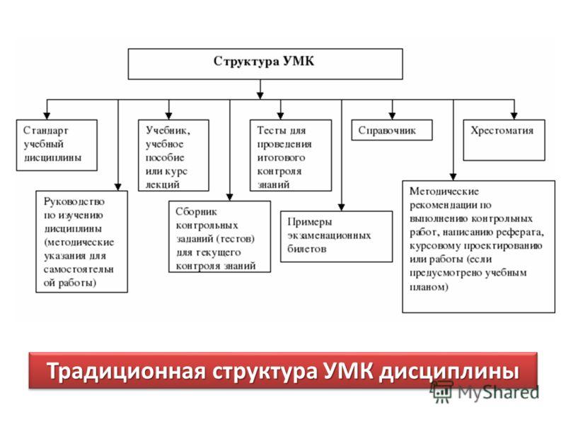 Традиционная структура УМК
