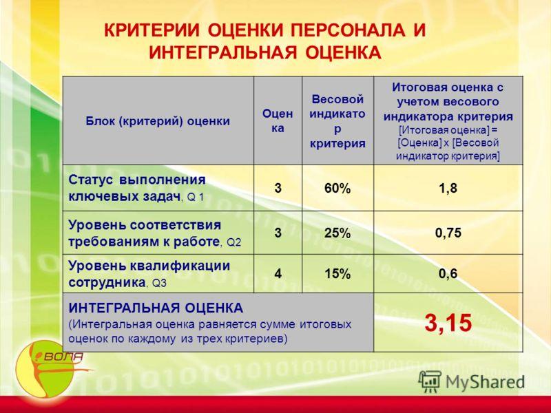 КРИТЕРИИ ОЦЕНКИ ПЕРСОНАЛА И ИНТЕГРАЛЬНАЯ ОЦЕНКА Блок (критерий) оценки Оцен ка Весовой индикато р критерия Итоговая оценка с учетом весового индикатора критерия [Итоговая оценка] = [Оценка] х [Весовой индикатор критерия] Статус выполнения ключевых за
