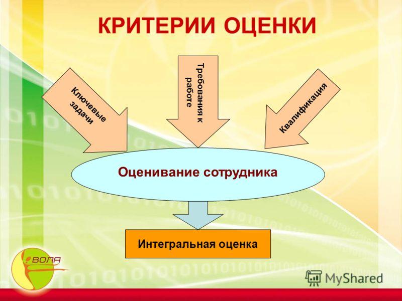 КРИТЕРИИ ОЦЕНКИ Оценивание сотрудника Ключевые задачи Требования к работе Квалификация Интегральная оценка