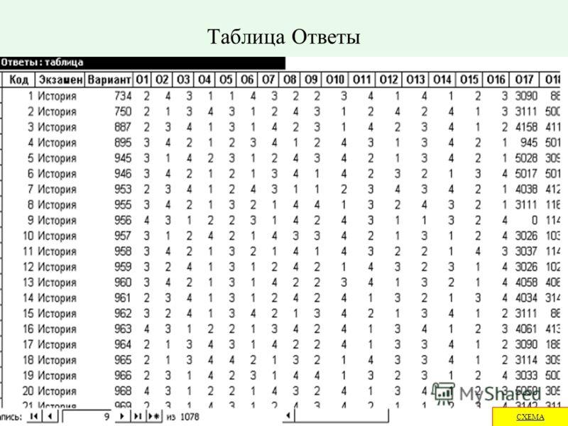 Таблица Ответы СХЕМА