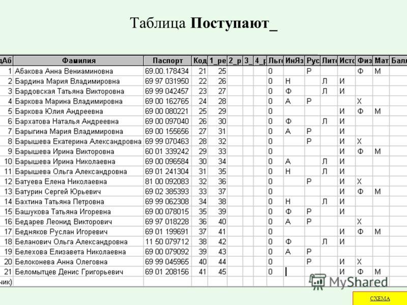 Таблица Поступают_ СХЕМА