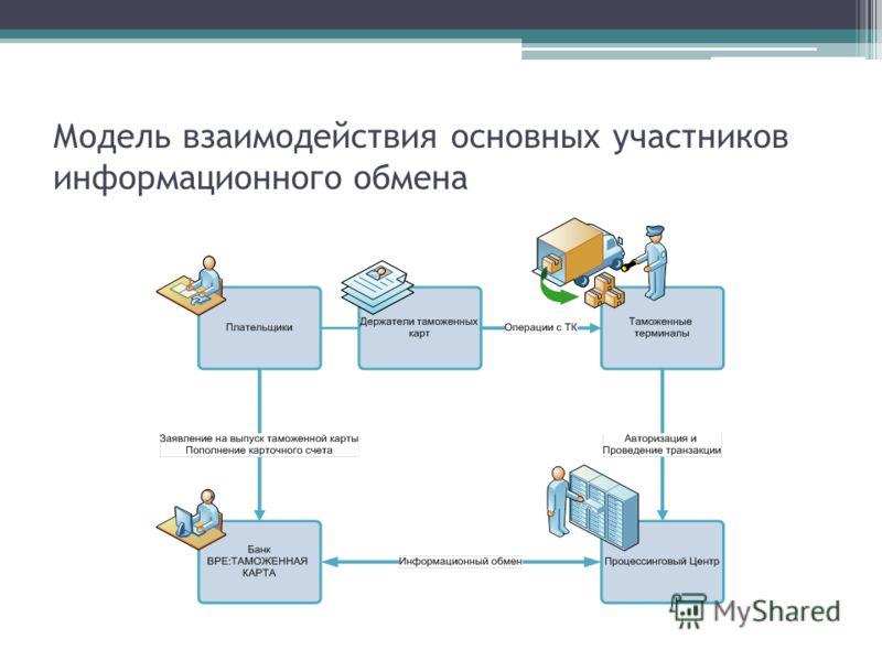 Модель взаимодействия основных участников информационного обмена