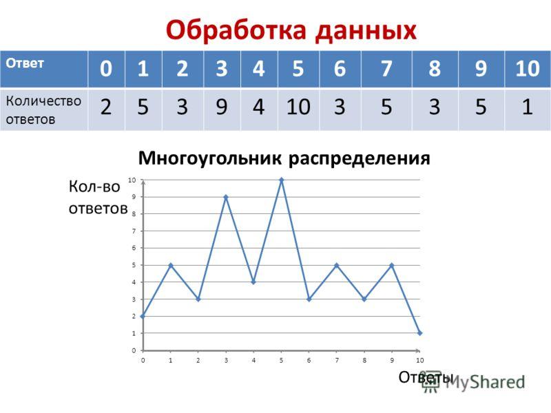 Обработка данных Ответ 012345678910 Количество ответов 253941035351 Многоугольник распределения Кол-во ответов Ответы