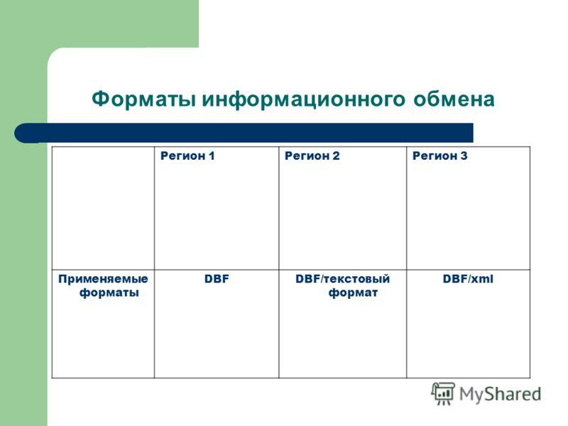 Форматы информационного обмена Регион 1Регион 2Регион 3 Применяемые форматы DBFDBF/текстовый формат DBF/xml