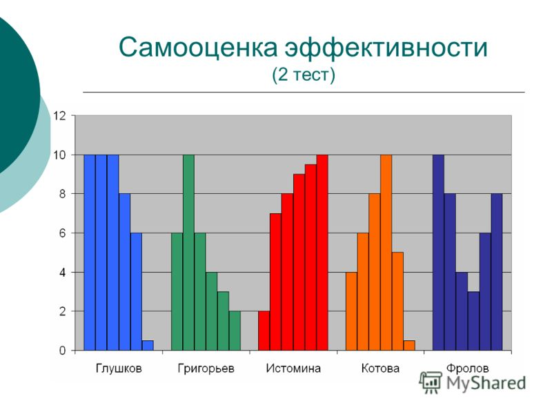 Самооценка эффективности (2 тест)