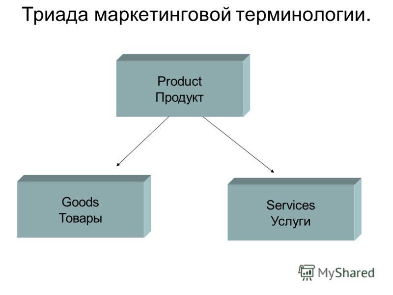Триада маркетинговой терминологии. Product Продукт Goods Товары Services Услуги