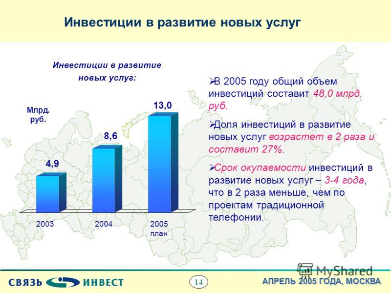 14 АПРЕЛЬ 2005 ГОДА, МОСКВА Инвестиции в развитие новых услуг 4,9 8,6 13,0 20032005 план 2004 Инвестиции в развитие новых услуг: В 2005 году общий объем инвестиций составит 48,0 млрд. руб. Доля инвестиций в развитие новых услуг возрастет в 2 раза и с