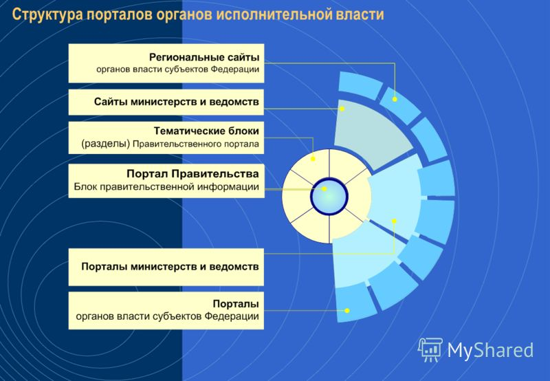 РЕГИОНАЛЬНЫЙ ПОРТАЛ Обеспечение социальных прав граждан с помощью порталов органов государственной власти субъектов Федерации
