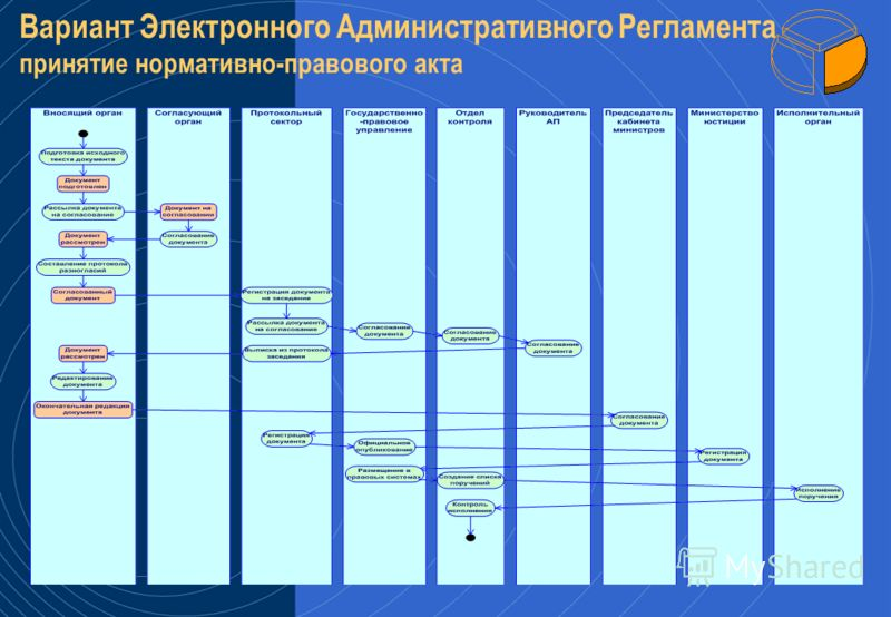 детализация Пример сервиса: Регистрация предприятия
