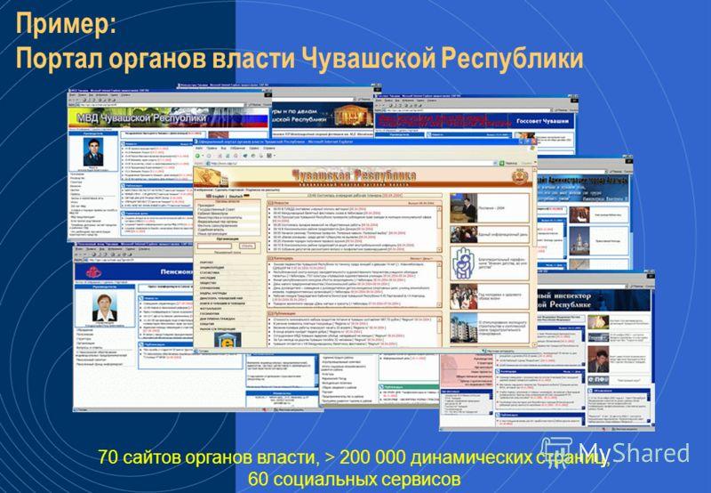 Инфраструктура электронной подписи – инструмент удостоверения Шлюз – инструмент интеграции и информационного обмена Репозиторий – инструмент описания и стандартизации (форматов, процедур, систем…) Шлюз Репозиторий Портал1 (Sun) (администрация региона