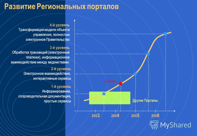 70 сайтов органов власти, > 200 000 динамических страниц, 60 социальных сервисов Пример: Портал органов власти Чувашской Республики