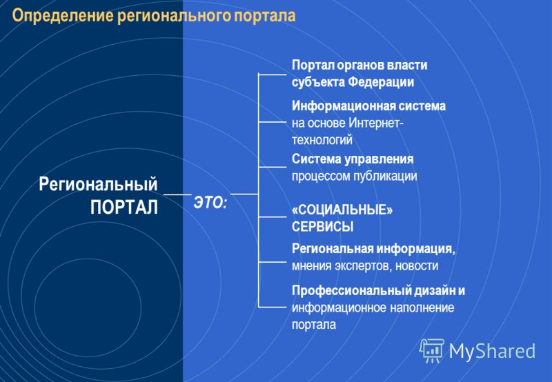 Структура порталов органов исполнительной власти