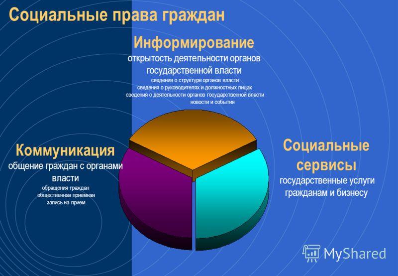 Схема организации Регионального портала Внутренний контур Внешний контур Внутренние ресурсы Внутренний портал Система публикации Линия защиты Внешние ресурсы Внешний портал Публикация Внешний контур Регионального портала – это публичный контур Внутре