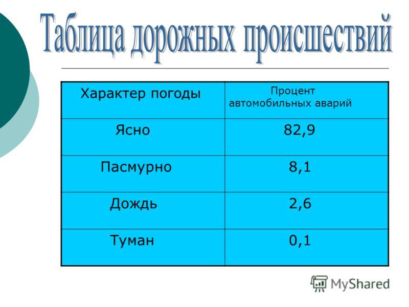 Характер погоды Процент автомобильных аварий Ясно 82,9 Пасмурно 8,1 Дождь 2,6 Туман 0,1