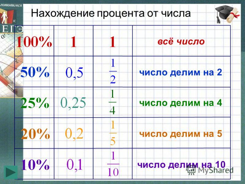 Нахождение процента от числа всё число число делим на 2 число делим на 4 число делим на 5 число делим на 10