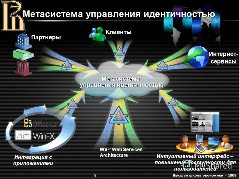 Высшая школа экономики - 2009 9 Метасистема управления идентичностью Интернет- сервисы Партнеры Клиенты Метасистема управления идентичностью Интуитивный интерфейс – повышение доступности для пользователей Интеграция с приложениями WS-* Web Services A