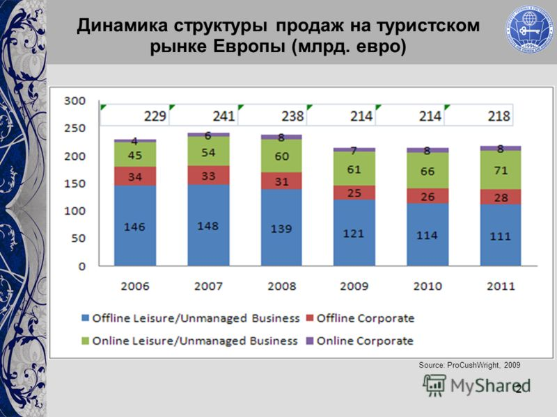 2 Динамика структуры продаж на туристском рынке Европы (млрд. евро) Source: ProCushWright, 2009