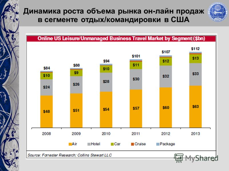 3 Динамика роста объема рынка он-лайн продаж в сегменте отдых/командировки в США