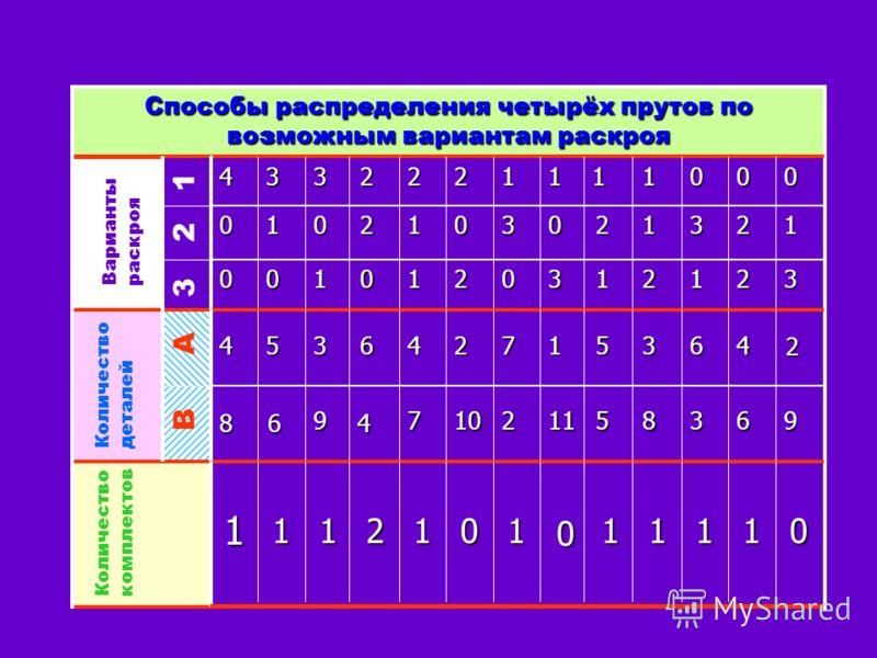Способы распределения четырёх прутов по возможным вариантам раскроя Варианты раскроя Количество деталей Количество комплектов В А 3 2 1 01111 0 1012111 96385112107 4 9 68 2 463517246354 3212130210100 1231203012010 0001111222334