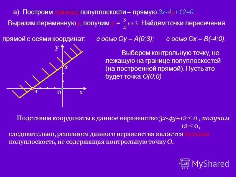 Выразим переменную у, получим у =. Найдём точки пересечения прямой с осями координат: с осью Оу – А(0;3); с осью Ох – В(-4;0). а). Построим границу полуплоскости – прямую 3х-4у+12=0. x y 0 3 -4 Выберем контрольную точку, не лежащую на границе полупло