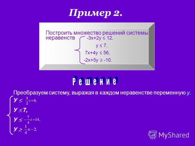 Пример 2. Построить множество решений системы неравенств -3х+2у 12, у 7, 7х+4у 56, -2х+5у -10. Преобразуем систему, выражая в каждом неравенстве переменную у. У У 7, У