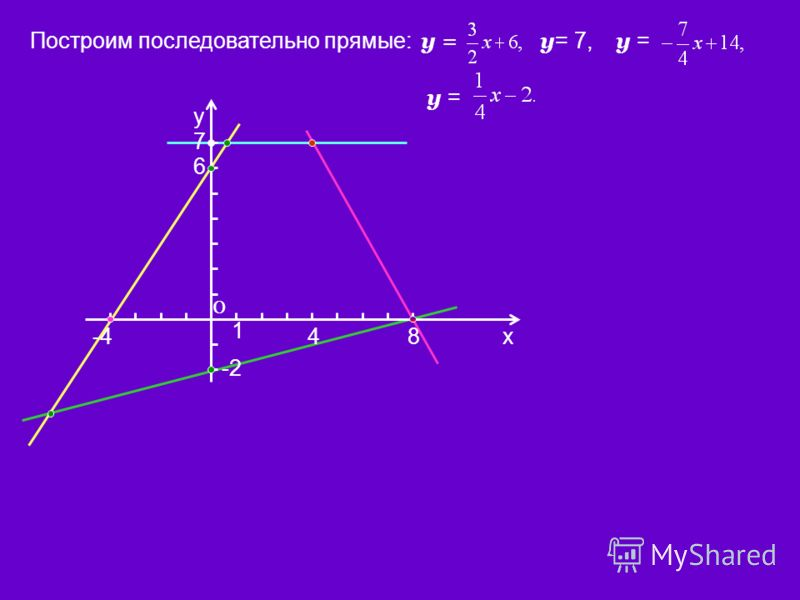 Построим последовательно прямые: х у 0 1 у = 6 -4 у = 7, у = 84 -2 7