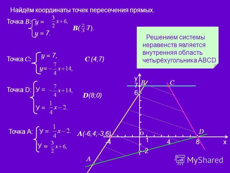 Точка С: у = 7, у= С (4;7) Точка D:У = D (8;0) Точка А:У = А (-6,4;-3,6) Найдём координаты точек пересечения прямых. Точка В: у = у = 7. В( 7). Решением системы неравенств является внутренняя область четырёхугольника ABCD х у 0 1 6 -484 -2 7 А ВС D